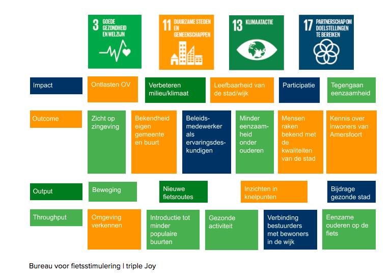 Social impact analyse gekoppeld aan SDG'S.